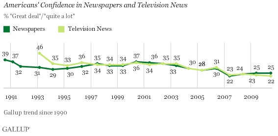 Gallup media bias survey